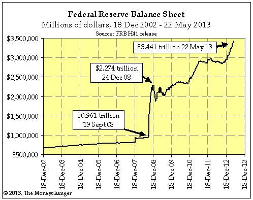 Federal Reserve Balance Sheet: Millions of dollars, 18 Dec 2002 - 22 May 2013