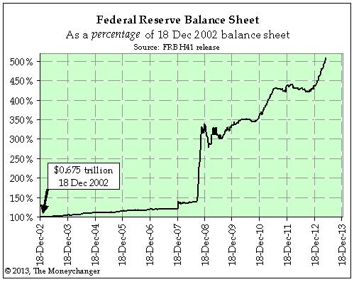 Federal Reserve Balance Sheet: As a percentage of 18 Dec 2002 balance sheet
