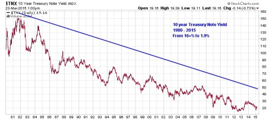 10 year Treasury Note Yield